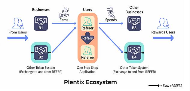 plentix ico ecosystem