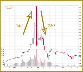 crypto pump and dump example