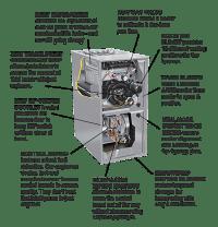 Day Night Gas Furnace Diagram | Repair Wiring Scheme