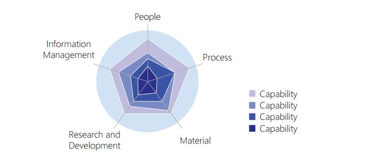 Enterprise continuum y evaluación de competencias