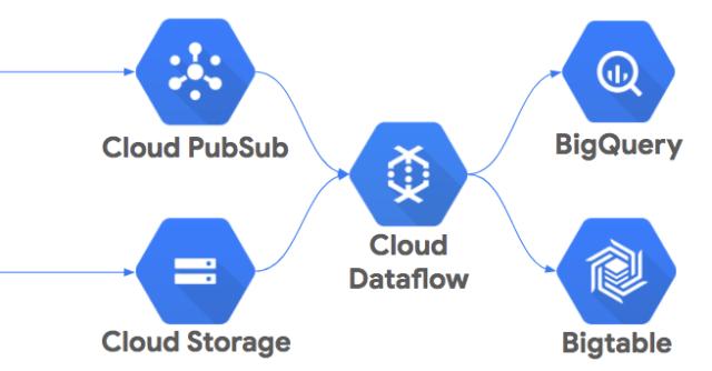 gcp dataflow.png