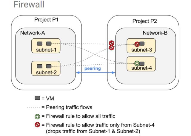 gcp firewall 1.PNG