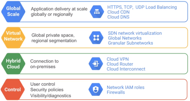 gcp network.PNG