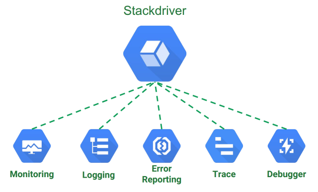 gcp stackdriver overview