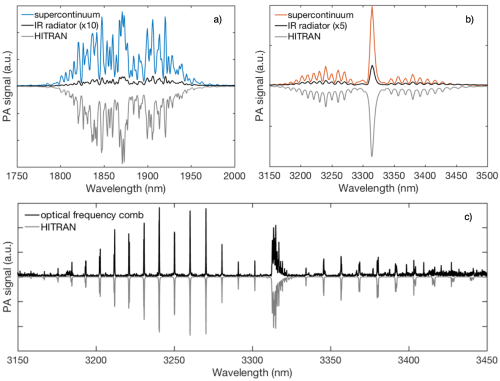 small resolution of figure 1 photoacoustic spectra of a water vapor and b methane measured using two supercontinua and a broadband infrared source magnified