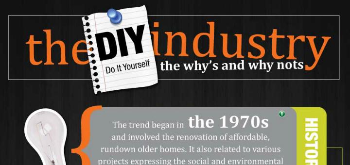 Diy Craft Industry Statistics