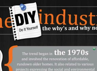 DIY Industry Trends and Statistics