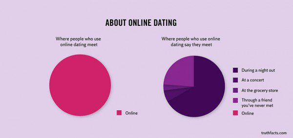 33 Painfully Accurate Graphs About Daily Life 29