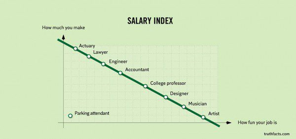 33 Painfully Accurate Graphs About Daily Life 32