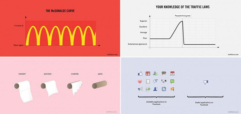 33 Painfully Accurate Graphs About Daily Life