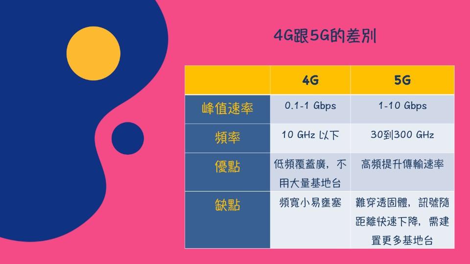 {未來趨勢} 5G概念股概論(產業上下游關係)-MEI MEI 趴趴走-欣傳媒生活頻道