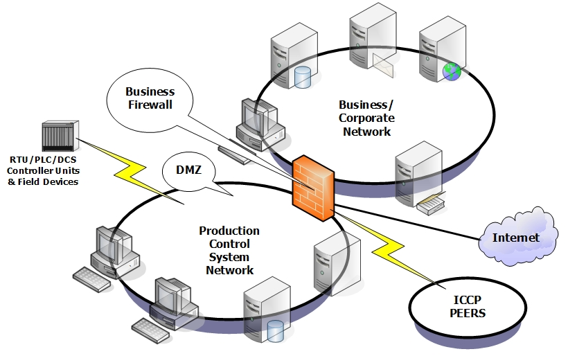 dmz network diagram with 3 1999 ford super duty radio wiring overview of cyber vulnerabilities | ics-cert