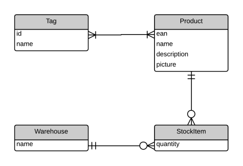 small resolution of crm 2013 entity relationship diagram sample