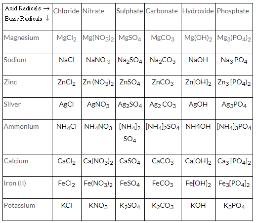 Selina Concise Chemistry Class 9 ICSE Solutions The Language of Chemistry image - 3