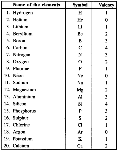 Selina Concise Chemistry Class 8 ICSE Solutions - Language of Chemistry 1