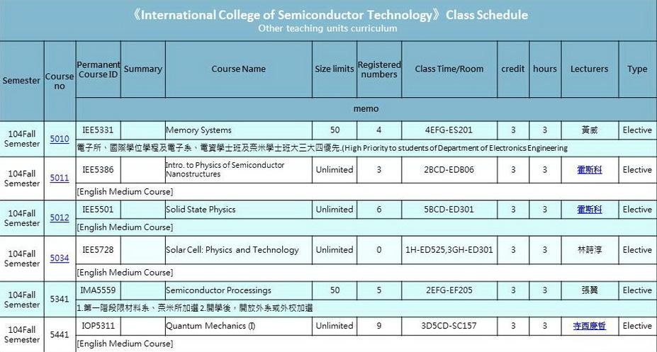 國際半導體產業學院課程表 104 Fall Semester Class Schedule - 國立交通大學國際半導體產業學院