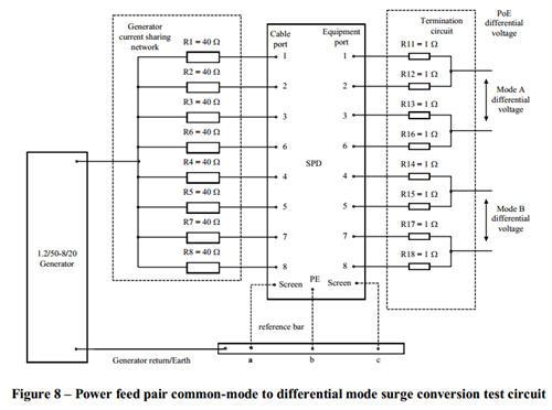 Ethernet Surge Protective Device (SPD) design