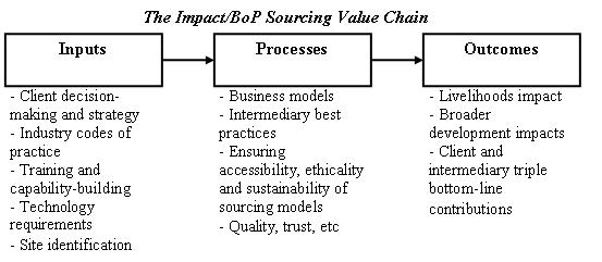 The Research Agenda For IT Impact Sourcing ICTs For Development