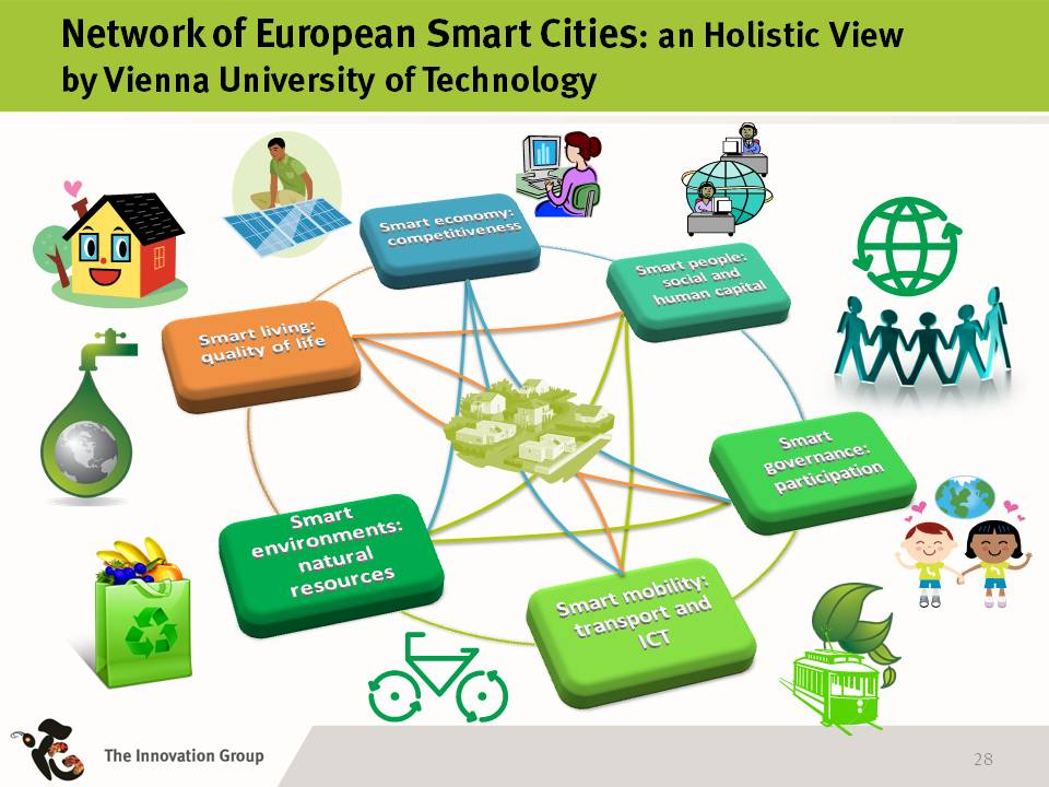 Smart City ICT4Green By Donato Toppeta