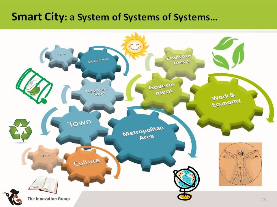 Smart City ICT4Green By Donato Toppeta