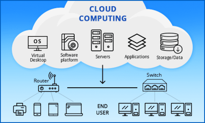 Introduction To Cloud Computing You Never Know