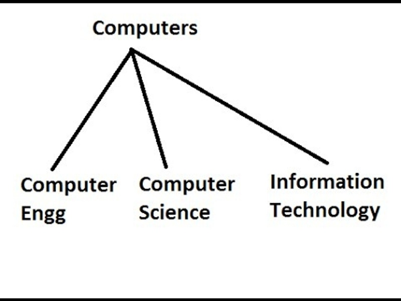 Bachelor of Computer Science and Information Technology