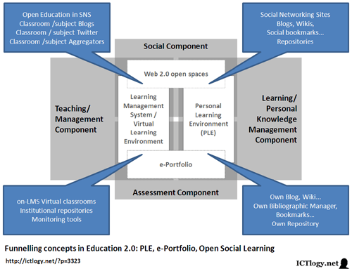 Graphic: Funnelling concepts in Education 2.0: PLE, e-Portfolio, Open Social Learning
