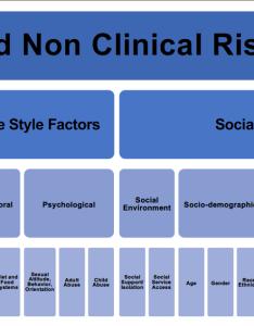 Socio behavioral determinants of health sbdh data catalog also ictr rh ictrhnshopkins