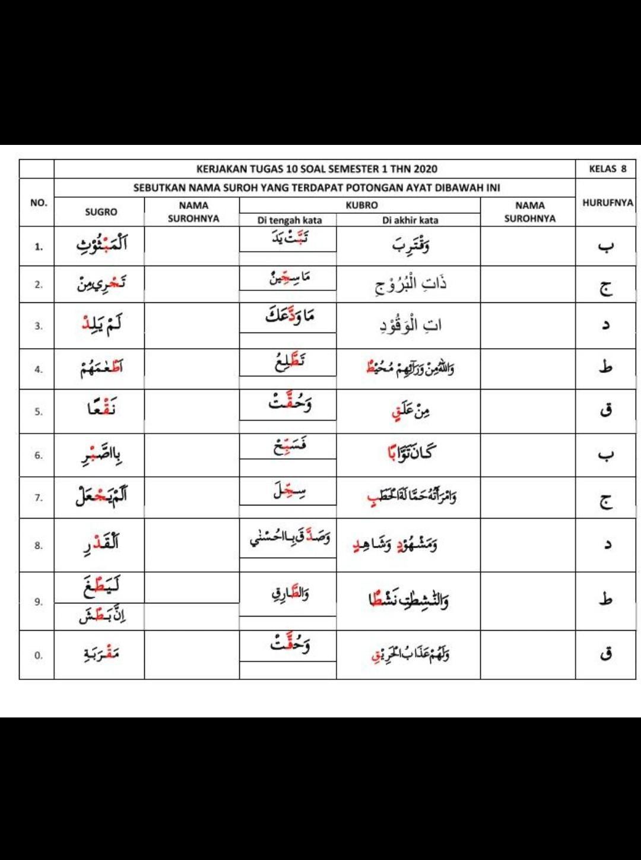 Contoh Qalqalah Sugra Dalam Al Quran : contoh, qalqalah, sugra, dalam, quran, Contoh, Qalqalah, Kubra, Dalam, Surah