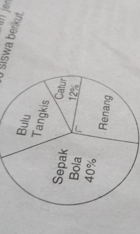 Nyatakan 13/12 Sebagai Pecahan Desimal Sampai Dua Tempat Desimal Dan Tiga Tempat Desimal : nyatakan, 13/12, sebagai, pecahan, desimal, sampai, tempat, Perhatikan, Diagram, Lingkaran, Jenis, Olahraga, Kegemaran, Siswa, Berikut, Gemar, Brainly.co.id