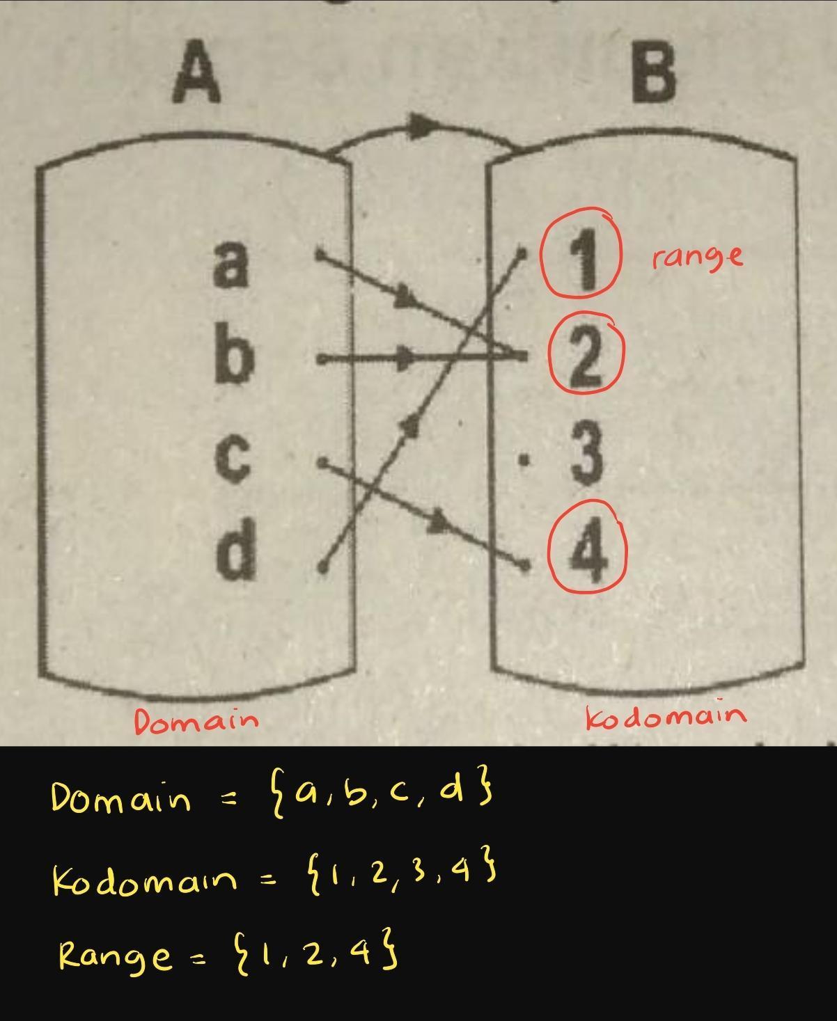 Domain Kodomain Range : domain, kodomain, range, Tentukan, Domain, Kodomain, Range, Diagram, Panah, Berikut, Brainly.co.id