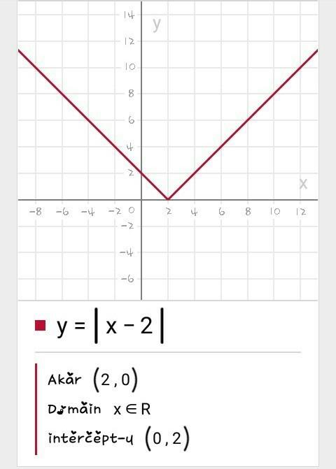 Gambarkan Grafik Bentuk Nilai Mutlak Berikut Dengan Memanfaatkan Definisi 1.1 : gambarkan, grafik, bentuk, nilai, mutlak, berikut, dengan, memanfaatkan, definisi, Gambarkan, Grafik, Bentuk, Nilai, Mutlak, Berikut, Dengan, Memanfaatkan, Definisi, IlmuSosial.id
