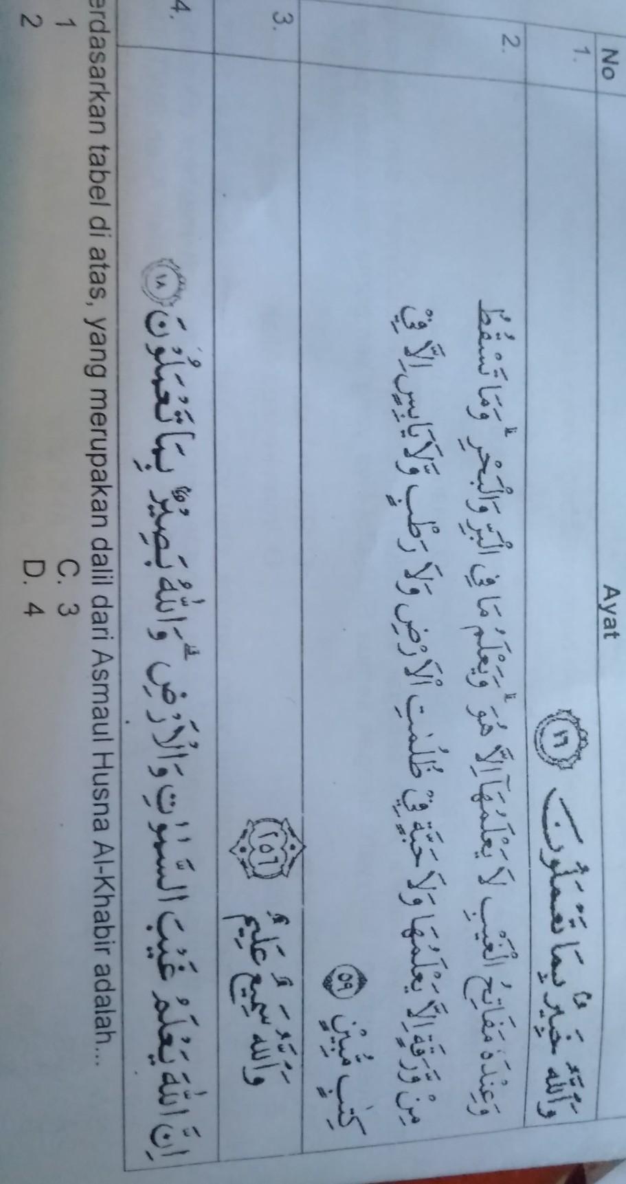 Al Khabir Artinya : khabir, artinya, Berdasarkan, Tabel, Diatas, Merupakan, Dalil, Asmaul, Husna, Khabir, Adalah, Brainly.co.id