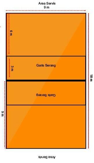 Gambar Lapangan Bola Voli Beserta Ukurannya : gambar, lapangan, beserta, ukurannya, Gambarlah, Lapangan, Beserta, Ukuran, Lengkapnya, Brainly.co.id