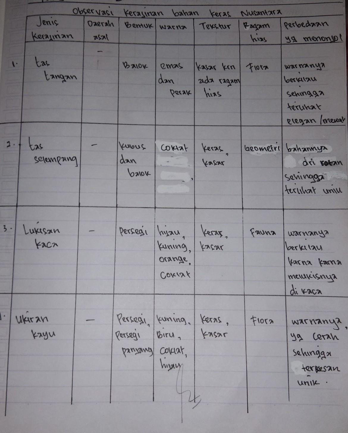 Kerajinan Bahan Keras Nusantara : kerajinan, bahan, keras, nusantara, LEMBAR, KERJA, (LK-1)Nama, Anggota, KelompokKelasRAObservasi, Kerajinan, Bahan, Keras, Brainly.co.id