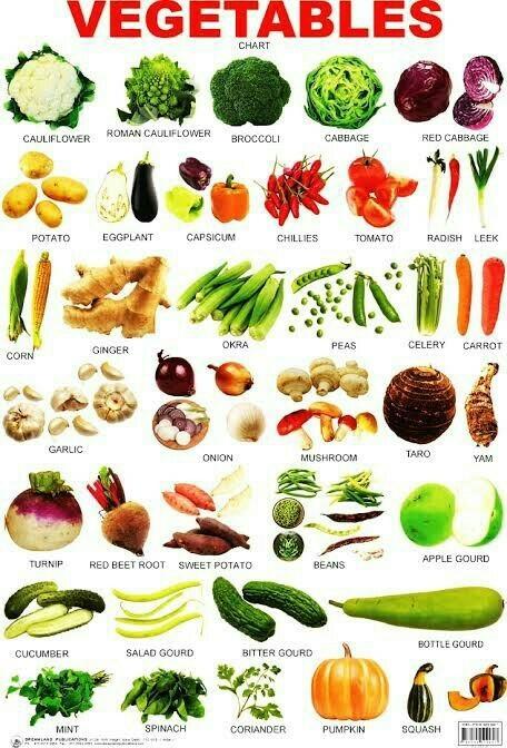 Nama buah dan sayuran dalam bahasa inggris - Belajar