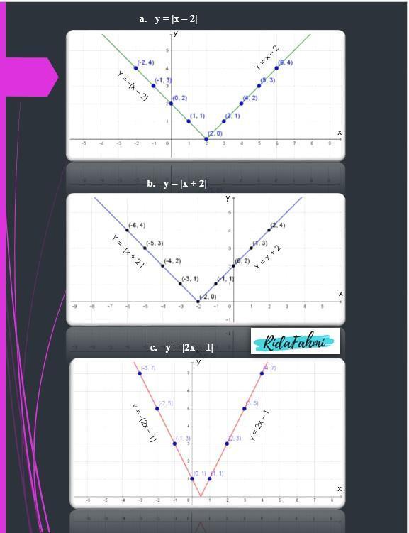 Gambarkan Grafik Bentuk Nilai Mutlak Berikut Dengan Memanfaatkan Definisi 1.1 : gambarkan, grafik, bentuk, nilai, mutlak, berikut, dengan, memanfaatkan, definisi, Gambarkan, Grafik, Bentuk, Nilai, Mutlak, Berikut, Dengan, Memanfaatkan, Definisi, A)y=|x-2|., B)y=|x+2|,, Brainly.co.id