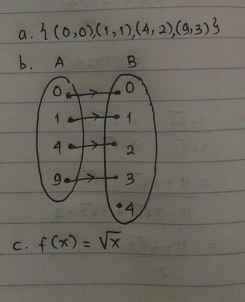 diketahui a = 0 1 4 9 dan b = 0 1 2 3 4a. tentukan fungsi... - Brainly.co.id