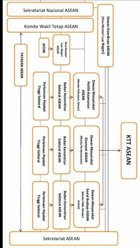 Pertemuan Para Kepala Pemerintahan Dalam Organisasi Asean Disebut : pertemuan, kepala, pemerintahan, dalam, organisasi, asean, disebut, Sebutkan, Struktur, Organisasi, ASEAN, Serta, Penjelasannya, Brainly.co.id