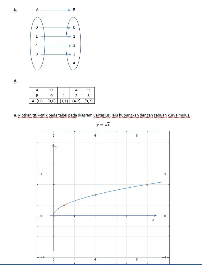 Diketahui A= 0 1 4 9 Dan B= 0 1 2 3 4 : diketahui, Diketahui, A=[0,1,4,9], =[0,1,2,3,4], TENTUKAN, Relasi, Merupakan, Fungsidari, Brainly.co.id