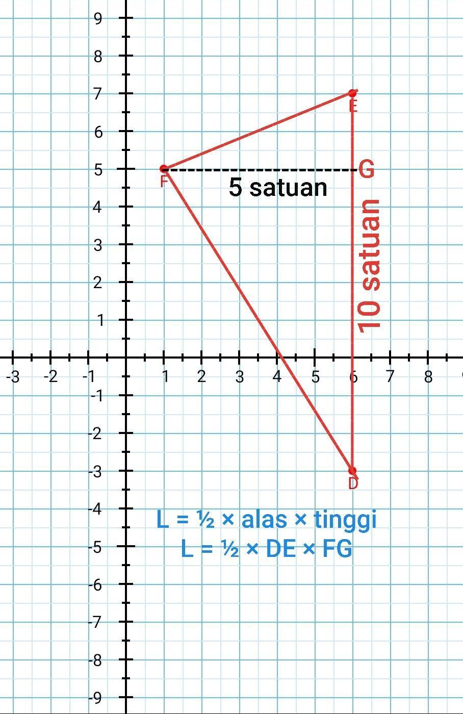 Rumus Titik Koordinat : rumus, titik, koordinat, Segitiga, Dengan, Titik, Koordinat, D(6,-3),E(6,, F(1,5), Adalah, Satuan, Brainly.co.id