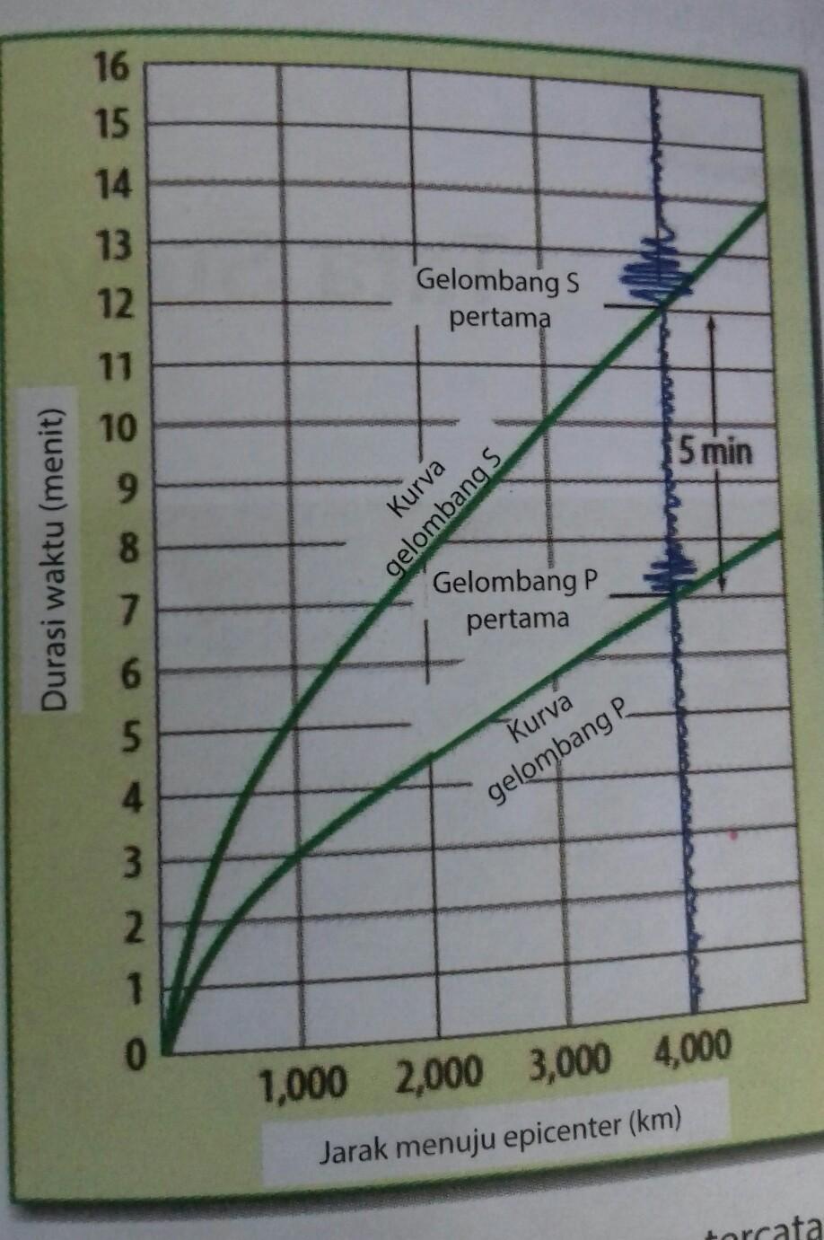 Sebuah Gelombang Primer Tercatat Di Seismik Pada Pukul 18.15 : sebuah, gelombang, primer, tercatat, seismik, pukul, 18.15, Materi:, Lapisan, (Semester, II)Kelas:, VIINo., 1Sebuah, Gelombang, Primer, Tercatat, Seismik, Brainly.co.id