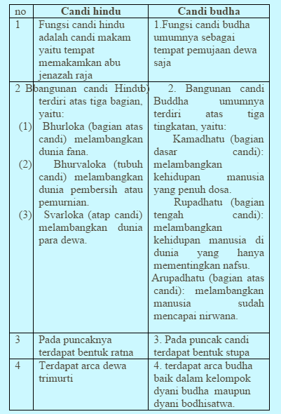 5 Perbedaan Langgam Candi Jawa Tengah & Jawa Timur, Kenali