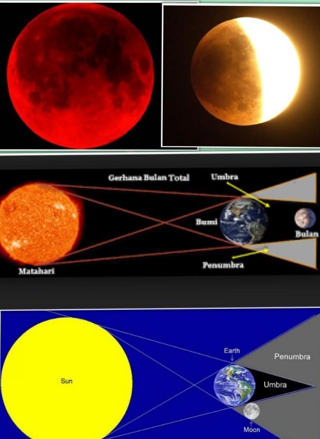 Gerhana Bulan Dan Penjelasannya : gerhana, bulan, penjelasannya, Gambar, Gerhana, Bulan, Sebagian, Total, Brainly.co.id
