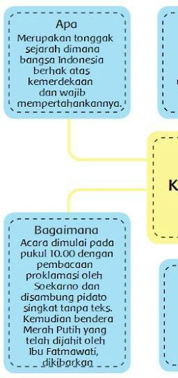 Apa Mengapa Siapa Bagaimana Kapan Dimana : mengapa, siapa, bagaimana, kapan, dimana, Pikiran, Prolamasi, Kemerdekaan, Indonesia, Mengapa, Siapa, Bagaimana, Kapan, Dimana, Kelas6, Tema2, Brainly.co.id