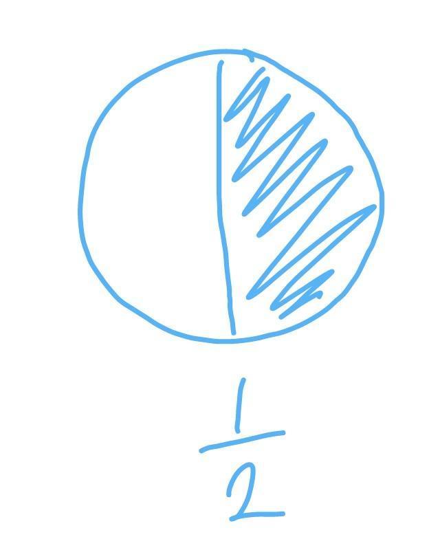 Gambar Pecahan Lingkaran : gambar, pecahan, lingkaran, Buatlah, Gambar, Persegi, Lingkaran., Kemudian, Bagilah, Tersebut, Sehingga, Menunjukan, Pecahan, Brainly.co.id