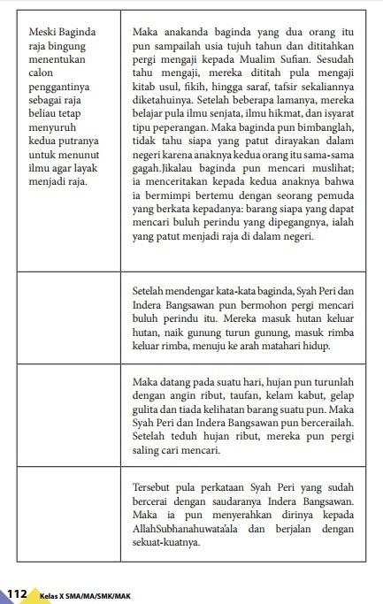 Kaidah Kebahasaan Hikayat : kaidah, kebahasaan, hikayat, Contoh, Hikayat, Singkat, Beserta, Strukturnya, Berbagi, Struktur