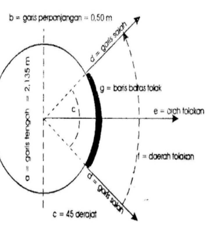 Lapangan Tolak Peluru : lapangan, tolak, peluru, Gambar, Lapangan, Tolak, Peluru, Serta, Ukuranya, Brainly.co.id