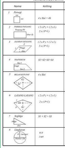 Rumus Keliling Bangun Segitiga : rumus, keliling, bangun, segitiga, Rumus, Keliling, Bangun, Datar, Brainly.co.id
