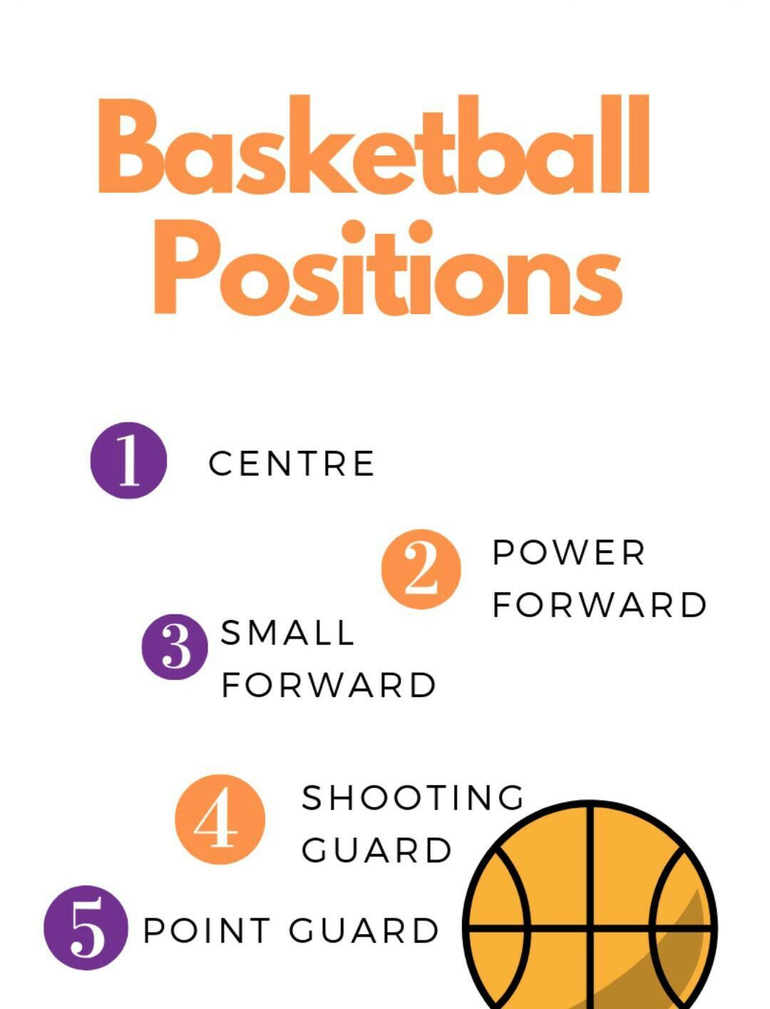 Gambar Posisi Pemain Bola Basket Dan Tugasnya